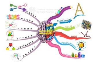 Ментальная арифметика и наука